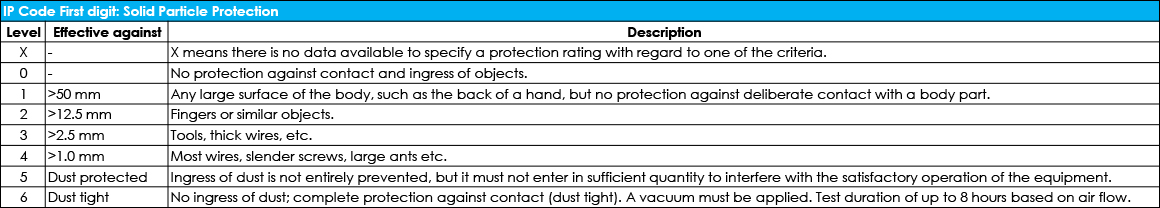 Protection Ratings of Solid Particle Protection_ATMARS.jpg